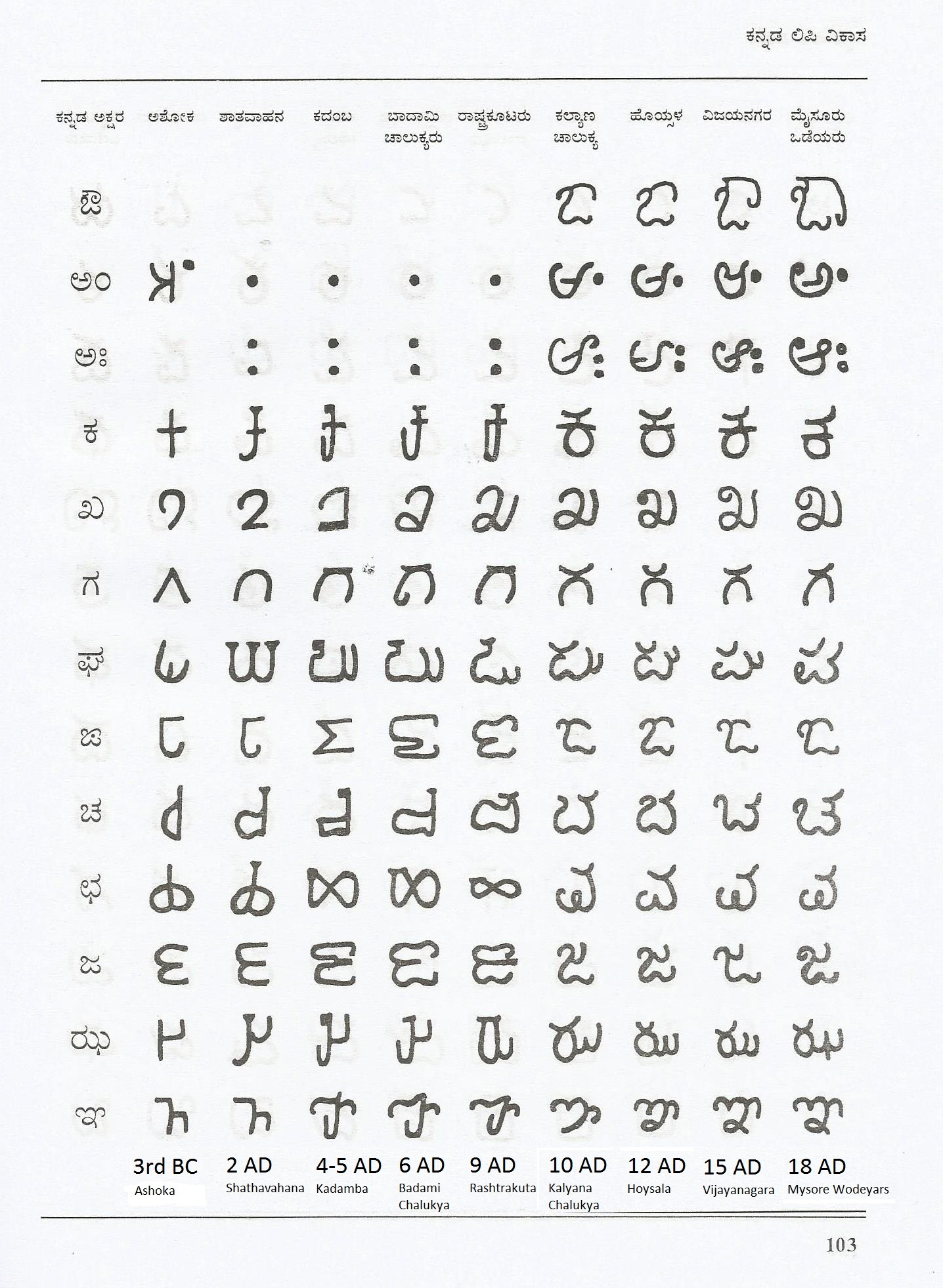 sa writing in kannada