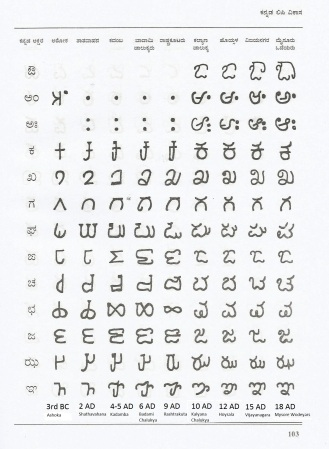 Evolution of Kannada Script